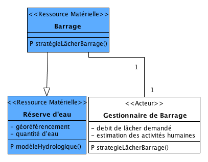 """Les entités du DAR voisines au """"Barrage"""""""
