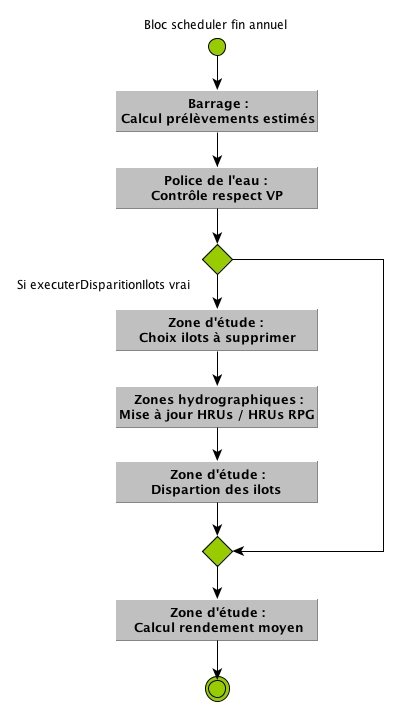 Diagramme BlocSchedulerFinAnnuel