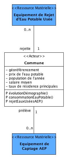 """Les entités du DAR voisines à la """"Commune"""""""