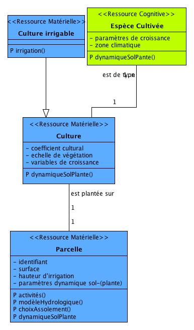"""Les entités du DAR voisines à la """"Culture"""""""
