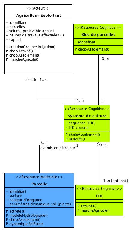 """Les entités du DAR voisines au '""""Système de culture"""""""