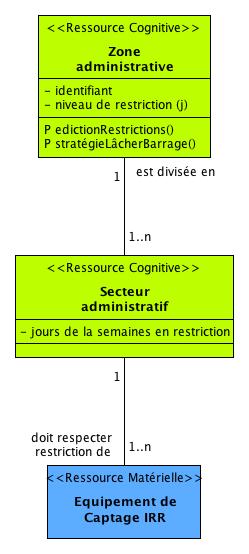 """Les entités du DAR voisines au """"Secteur administratif"""""""