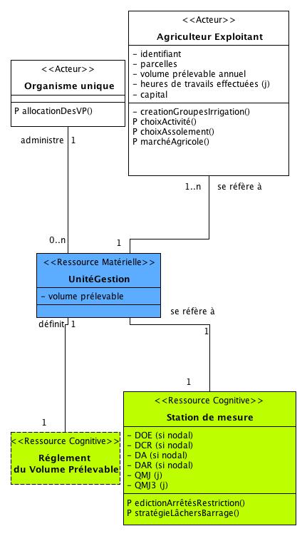 """Les entités du DAR voisines à l'""""Unité de gestion"""""""