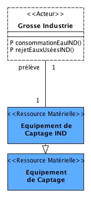 """Les entités du DAR voisines à l'""""Equipement de captage industriel"""""""