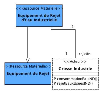 """Les entités du DAR voisines à l'""""Equipement de rejet industriel"""""""