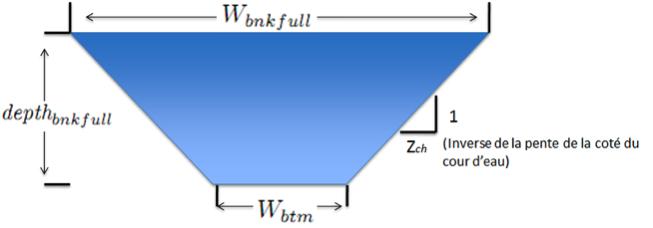 La forme trapézoïdale des cours d'eau.