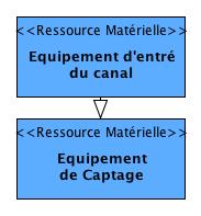 """Les entités du DAR voisines au """"Canal"""""""