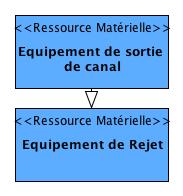 """Les entités du DAR voisines à l'""""Equipement de rejet du canal"""""""