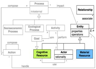 Les ressources et les acteurs du modèle et leurs relations sont représentés par un diagramme Acteurs-Ressources (DAR). Pour en faciliter la lecture, le DAR peut être partagé en plusieurs sous-diagrammes.