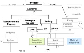 Les processus et les activités, avec les entités qu'ils impactent ou manipulent, sont représentés par un diagramme d'interaction qui utilise des notions spécifiques. Pour en assurer la lisibilité, un diagramme d'interaction peut être séparé en plusieurs sous-diagrammes.