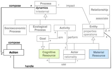 La dynamique de l'occurrence d'actions au cours d'un processus est décrite par son diagramme de processus.