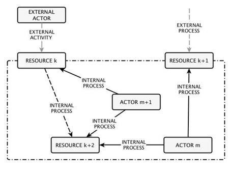 Gestion des processus internes / externes et de leurs effets sur le entités du modèle.