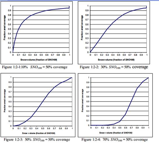 La courbe de la couverture de neige en fonction de différentes valeurs du sno50cov (0.1, 0.3, 0.5, 0.7)