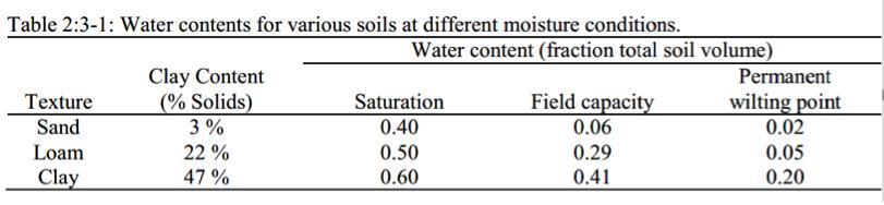 Un exemple pour les teneurs en eau de différents types de sol et conditions moites