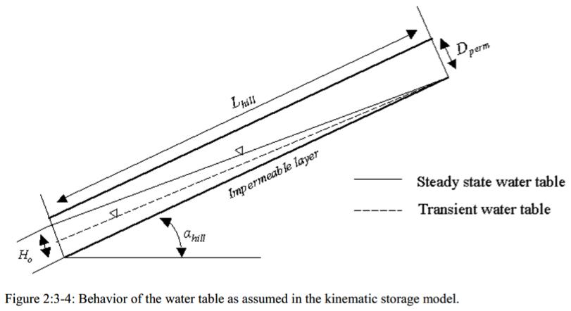 Concept du Kinematic storage model pour modéliser le lateral flow