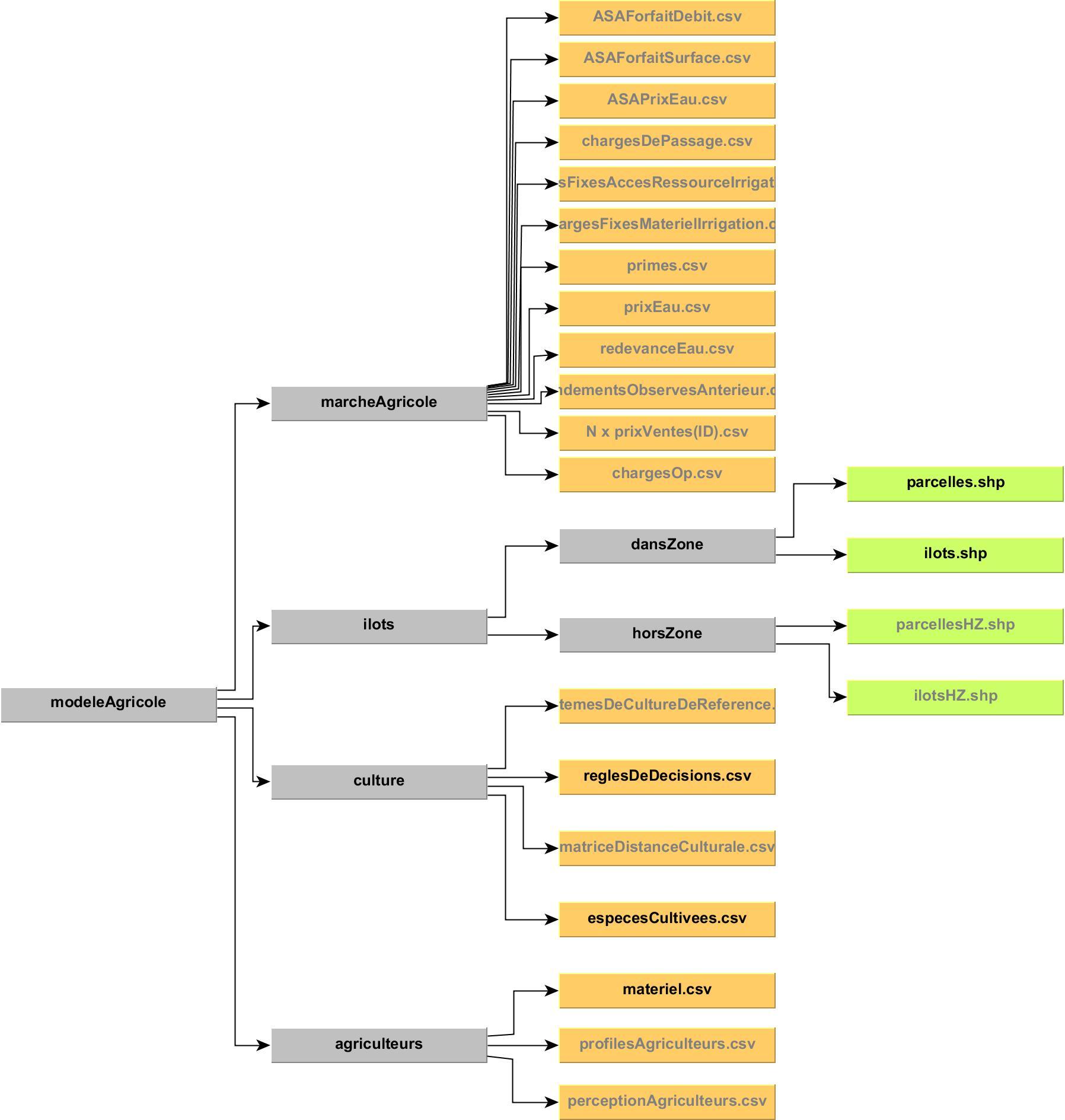 Image OrganigrammeModeleAgricole
