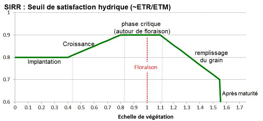 """Forme de la courbe de satisfaction hydrique à atteindre dans le cas d'une gestion """"automatique"""". Dans la figure, sirr1 = 0.8; sirr2 = 0.9; sirr3 = 0.7 et echVM = 1.55"""